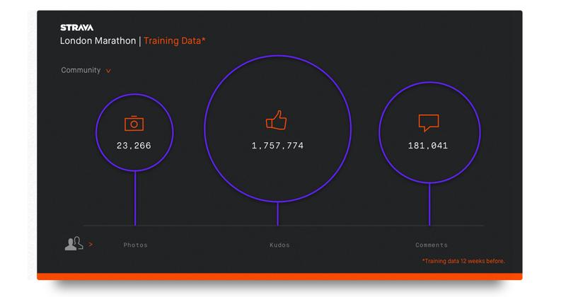 Strava data 3 - London_Community_Training
