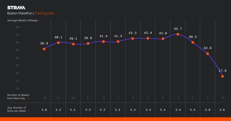 Strava - Boston Marathon training data chart