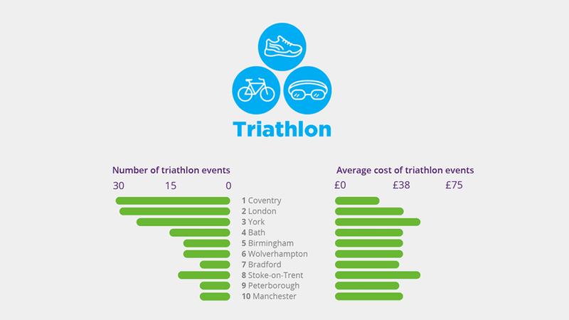 MoneySuperMarket - sporty cities infographic - triathlon