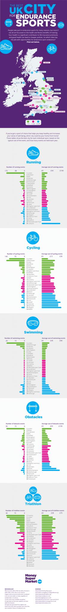 MoneySuperMarket - sporty cities infographic