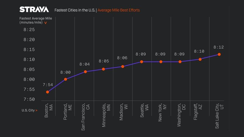 Strava - fastest cities in the US