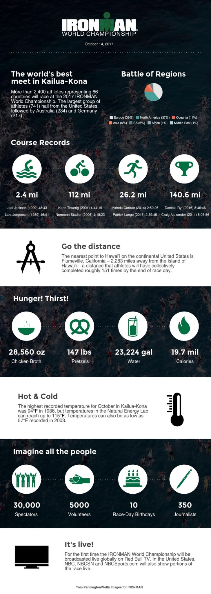 IRONMAN 2017 World Championship by the numbers - infographic - images Getty Images for IRONMAN