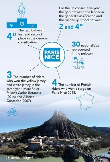 A.S.O - Paris-Nice 2018 key figures infographic2