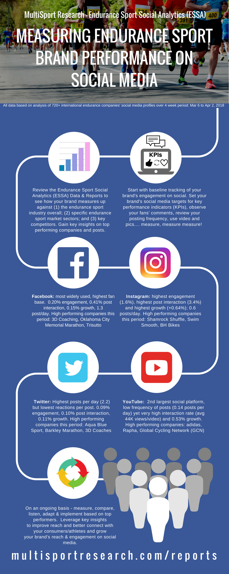 Infographic - Endurance Sport Social Analytics (ESSA) Data - new