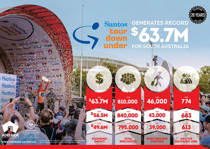Santos Tour Down Under - SATC infographic