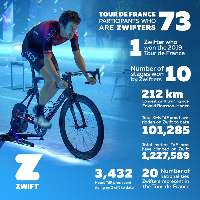 Fun is Fast infographic: 73 pro Zwifters at this year's Tour